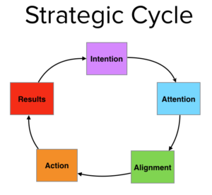 Strategic Cycle